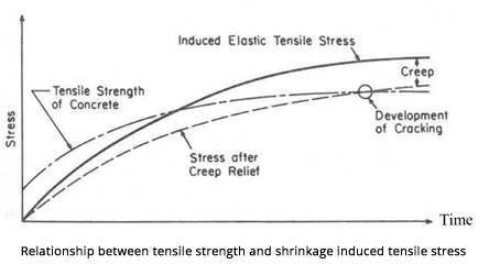 tensile strength, shrinkage, shrinkage mechanism